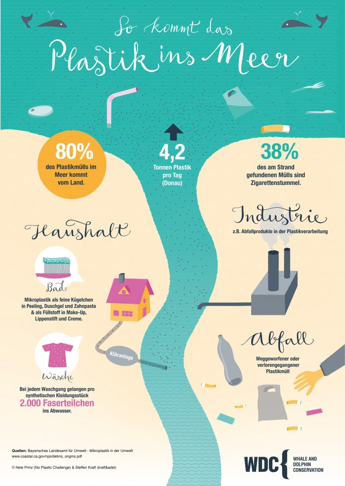 Zero Waste Plastik im Meer